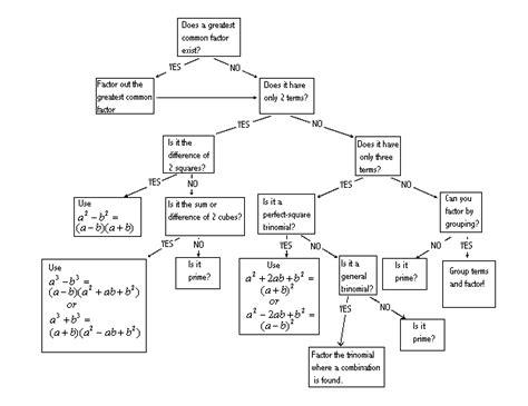 factoring flowchart factoring flow chart doc oracle receivables user guide