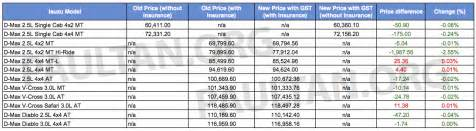 Pricelist Isuzu Isuzu Price List Jpg