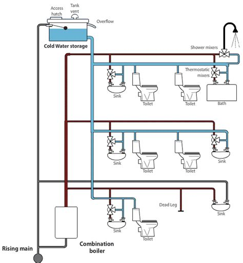 cold water system diagram imagequiz direct system
