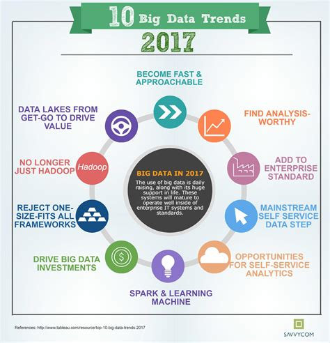 trends in 2017 top 10 big data trends in 2017 savvycom software development