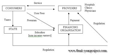 Hospital Mba Project by Healthcare Financing In India Mba Project Report Free