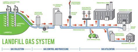 green energy enso plastics