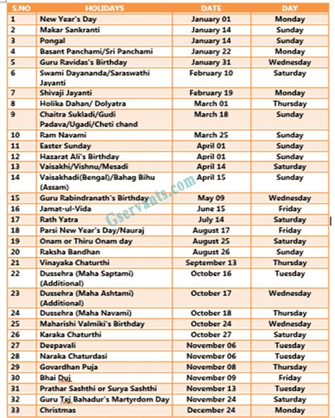 list  restricted holidays   central govt offices