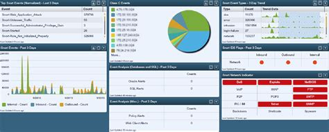 Snort IDS Events   SC Dashboard   Tenable Network Security