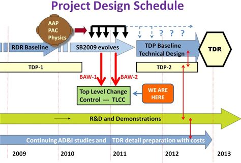 Design Project Is | project design schedule lc newsline