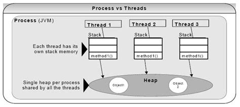 pattern java thread safe processes vs threads i4mk