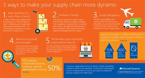 Supply Chain Microsoft Mba Linkedin by Create An On Time Everything S Where It Needs To Be