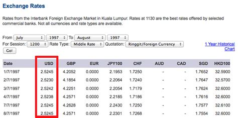 Beli Ringgit Hari Ini emas penyelamat bencana kewangan harga emas hari ini