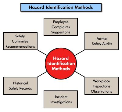 environmental health and hazard risk assessment principles and calculations books qec hazard identification and introduction to risk