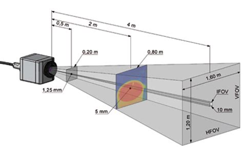 technical article on infrared cameras