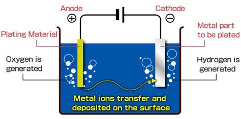 chrome plating process diagram chrome towel rails a choice for your bathroom
