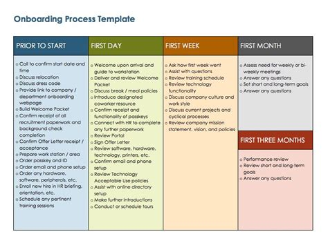 onboarding template sle process templates free 28 images business process flow