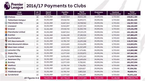 epl table meaning 6 things we learned from premier league prize money table