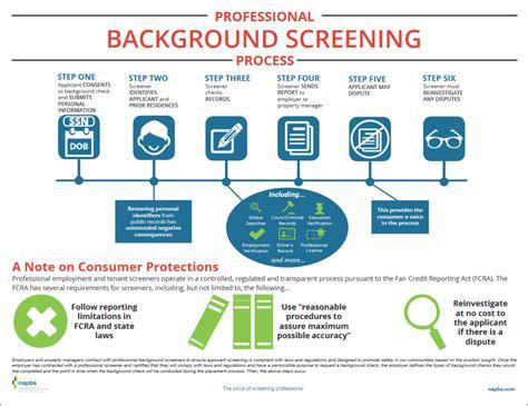 Background Screening Background Screening Process Essential Screens