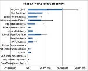 Report Form Template Clinical Trials by 3 Analysis Of Costs Aspe