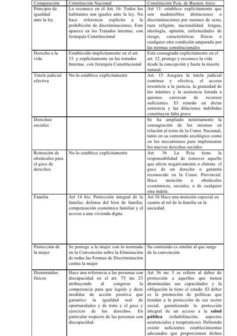 cuadro comparativo leyes de educacion en argentina cuadro comparativo constitucion nacional y constituci 243 n