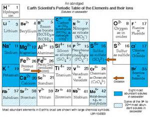 Cation And Anion Periodic Table by Search Results For Ion Periodic Table Calendar 2015