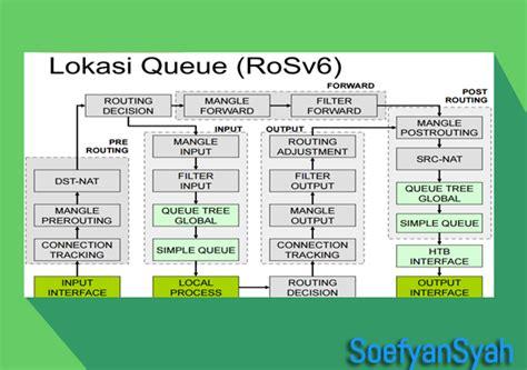 membuat queue tree pada mikrotik bandwidth management mikrotik simple queue queue tree