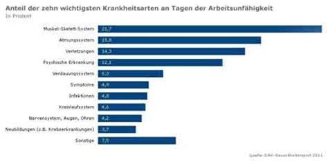 wandle länglich demografischer wandel in deutschland