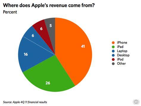 apple revenue despite record mac sales 70 of apple s revenue comes