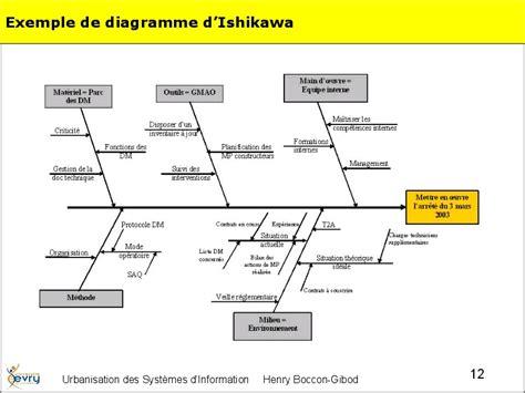 diagramme d ishikawa exemple ursi 1 03 page 11 exemple de diagramme d ishikawa