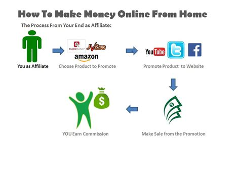 How To Earn Money From Home by How To Make Money From Home Make Your Pc A Atm Machine Paychecks
