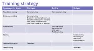 high level business plan template how not to derail your new marketing platform
