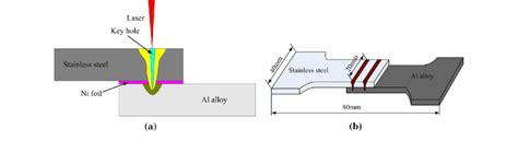 Schematic Diagram Of Laser Welding Process A And