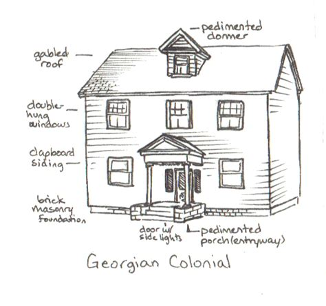 Definition Of Dormer Homework 2b Definition Diagrams Kbotsford