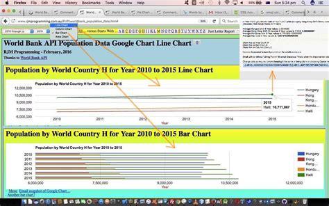 google forms api tutorial worldbank api world country population period tutorial