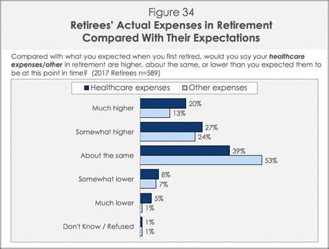 comfortable retirement budget fabrications of financial media superstars part 1