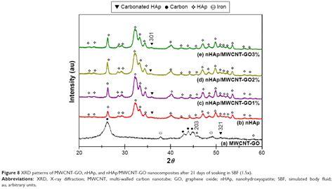 xrd pattern of carbon nanotube full text graphene oxide multi walled carbon nanotubes