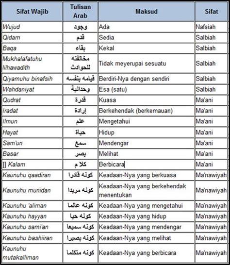 Kesempurnaan Dan Keagungan Islam Syarah Fadhlul Islam meyakini keagungan dan kesempurnaan allah swt bilik islam