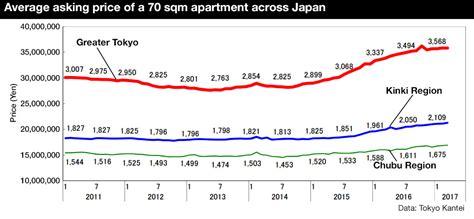Japan Apartment Cost Nagoya Japan Property Central