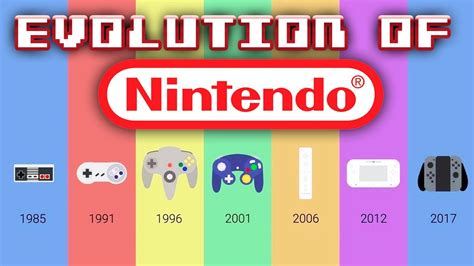 Every Nintendo Console by Evolution Of Nintendo Consoles