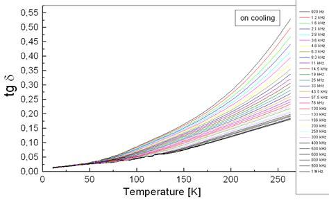 room temperature kelvin spectroscopic and dielectric characterization of plasma sprayed titanates intechopen