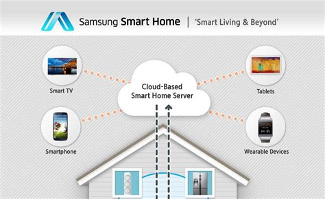 samsung unveils new era of smart home at ces 2014