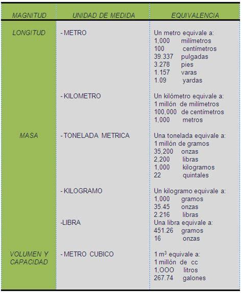 tabla de equivalencias a continuacion se presenta la tabla de medici 243 n y separaci 243 n de la materia monografias com