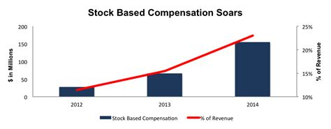 select comfort stock history servicenow revenue growth cannot hide lack of profits forever