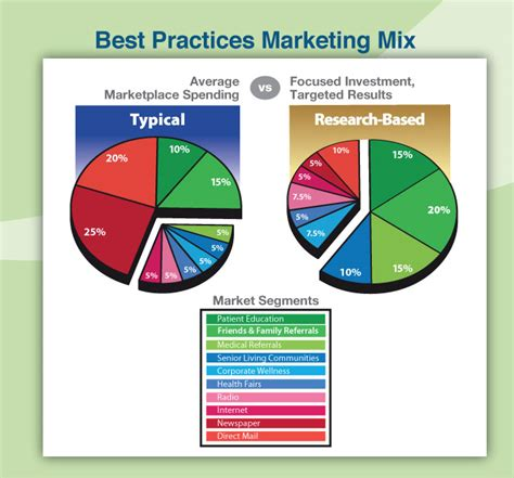 design mix meaning best practices marketing mix