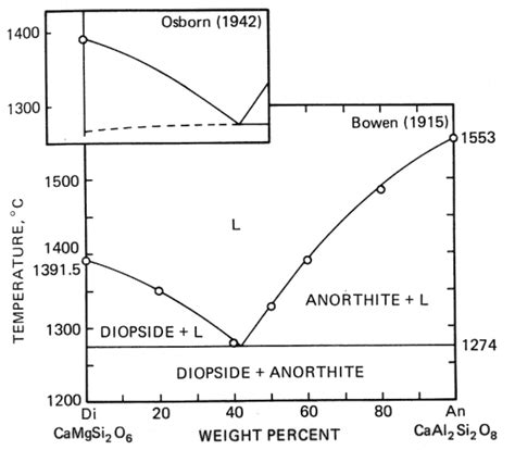 diopside anorthite phase diagram 540 phase diagrams and crustal generation