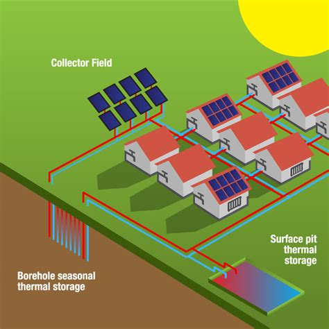Houses Plan Solar District Heating Solar Thermal Factsheets