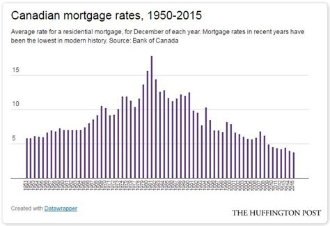 house mortgage rates canada a return to normal mortgage rates would crush canadians