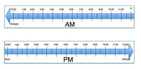 Telling Time Number Line Template