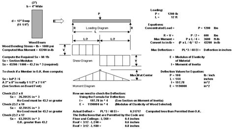 Section Of Modulus by Section Modulus Totalconstructionhelp