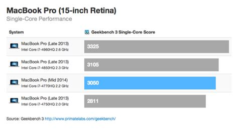 Mbp Vs Mba 2014 by 15 Inch Mid 2014 Retina Macbook Pro Benchmark Shows Decent