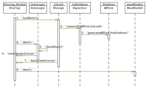 Ascii Sequence Diagram