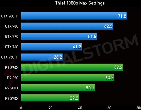 video card bench marks thief video card benchmarks nvidia and amd digital