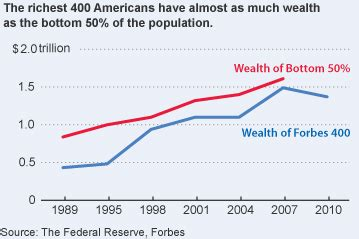 billionaires own as much as the bottom half of americans the wealth report wsj