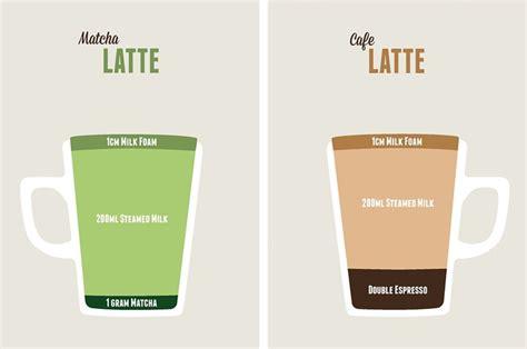 matcha latte vs. coffee latte illustration   Matcha